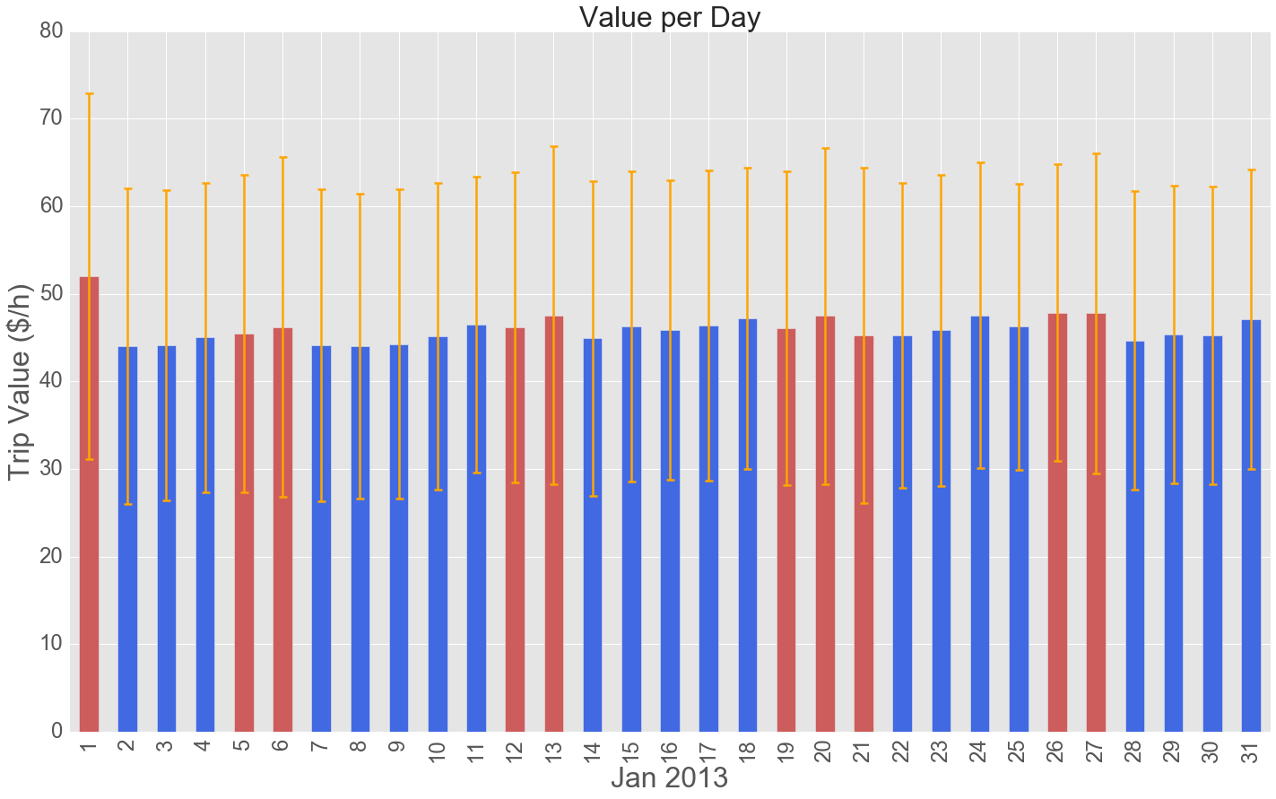 value per day