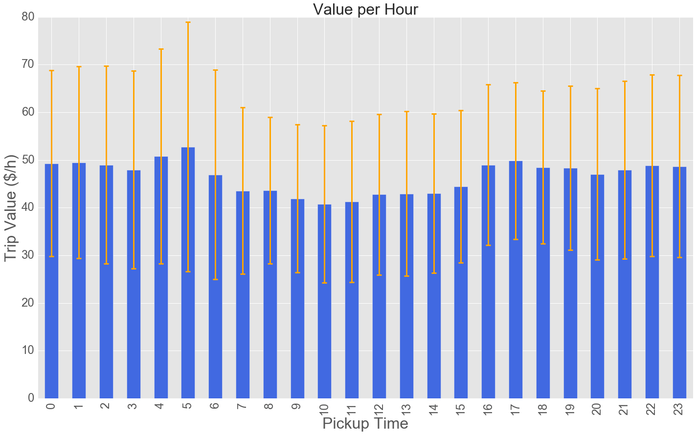 value per hour